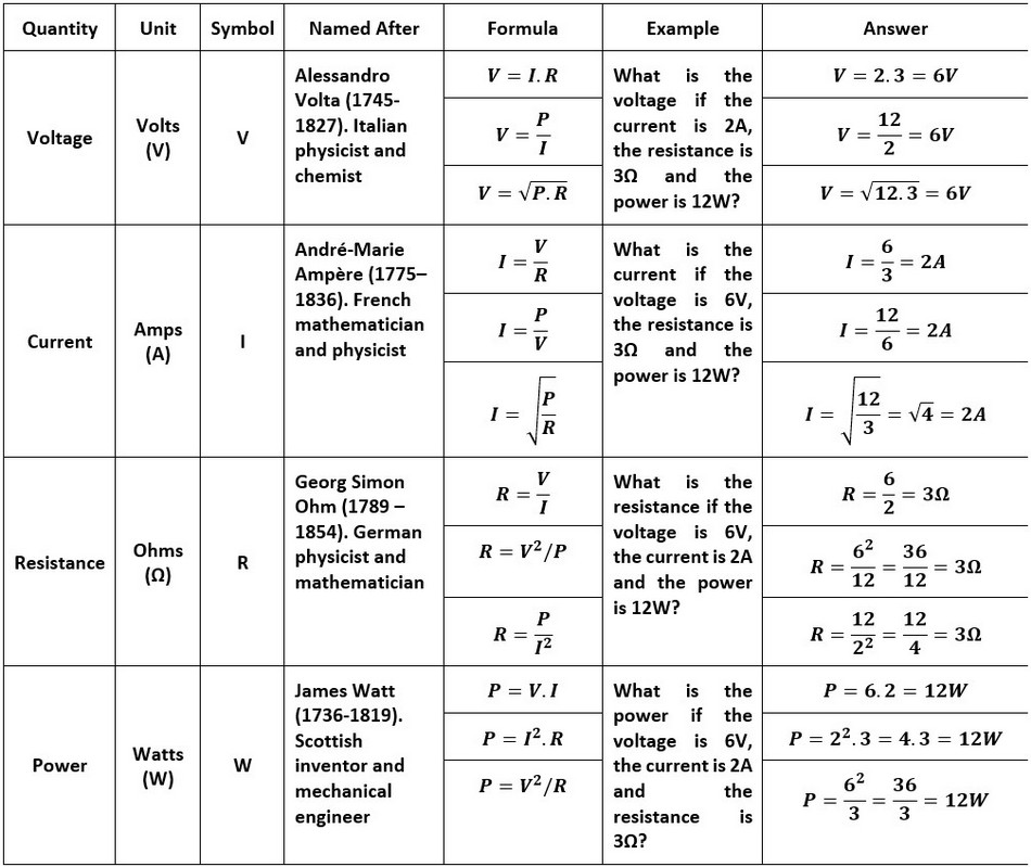 Table of Mathematical Formulas used for Voltage Current Resistance and Power Calculations