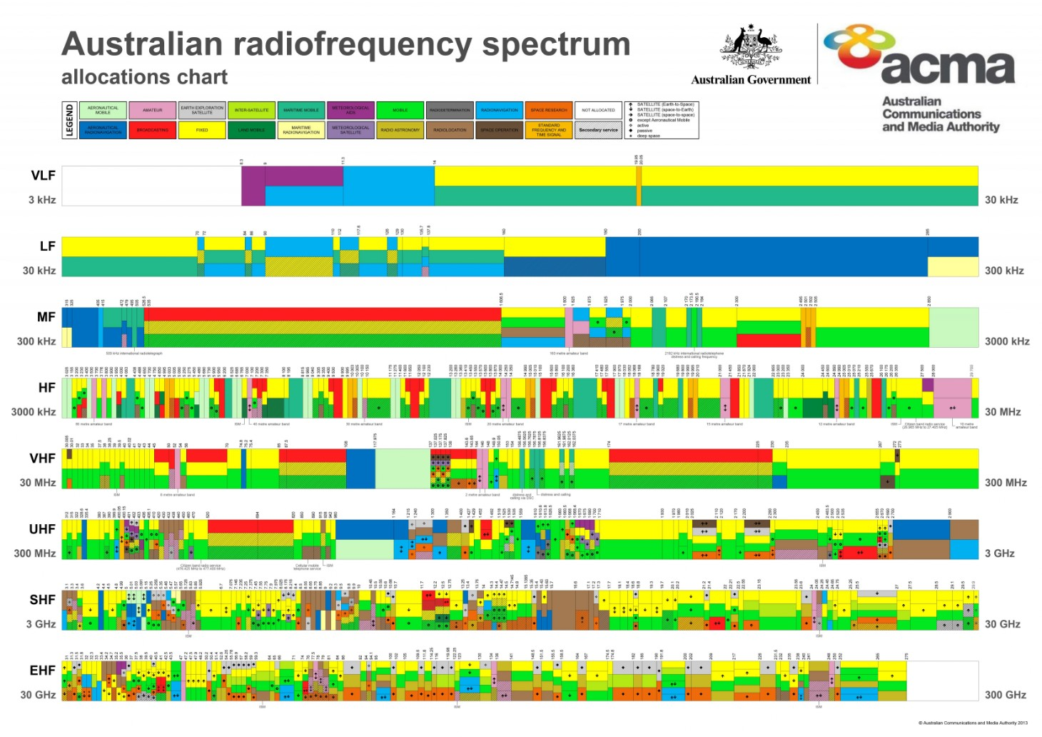 Radio frequency spectrum allocation chart